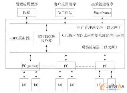 图4 以太网控制系统的总体层次结构