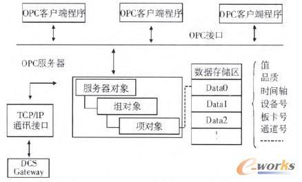 opc数据存取服务器系统结构