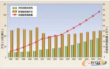 服务器增长与耗电量增长