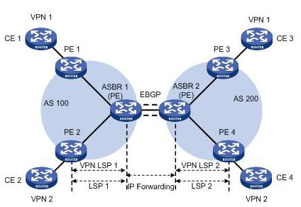 ASBR间使用子接口管理VPN路由组网图