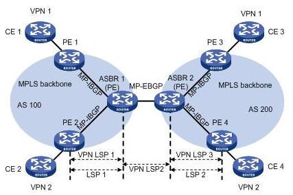 ASBR间通过MP-EBGP发布标签VPN-IPv4路由组网图