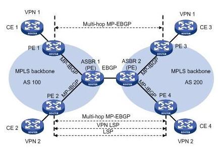 PE间通过Multi-hop MP-EBGP发布标签VPN-IPv4路由组网图