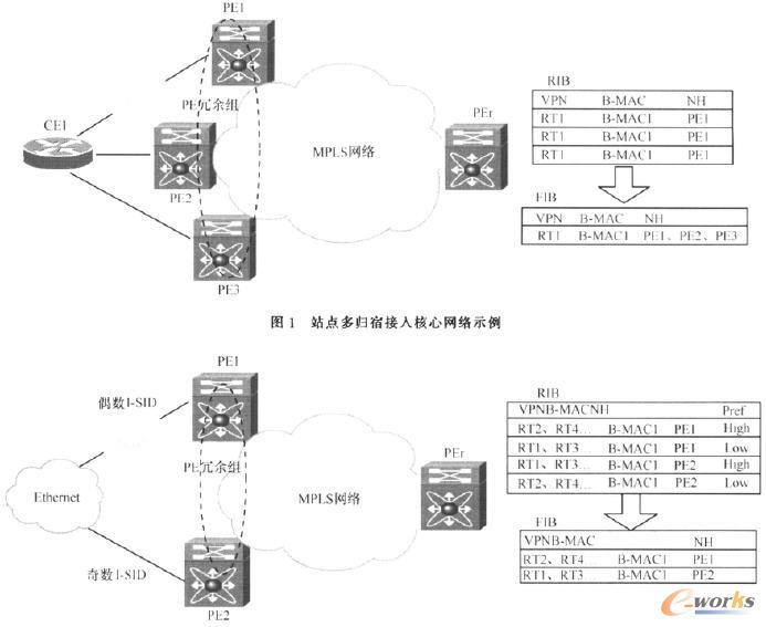 站点多归宿接入核心网络示例