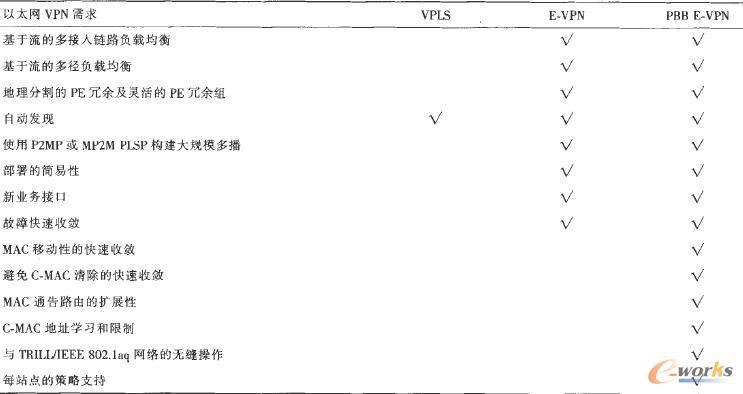 3种VPN技术对以太网VPN需求的满足程度