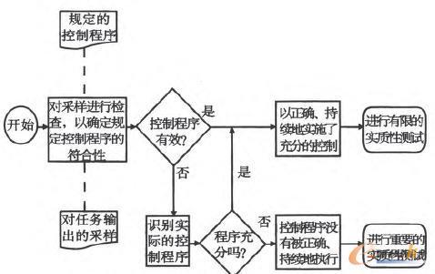 信息系统审计过程中的符合性测试流程图