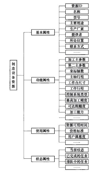 图1 制造设备资源描述模型