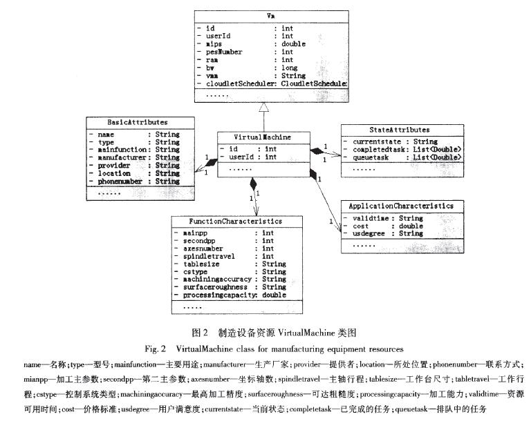图2 造设备资源VirtualMachine类图