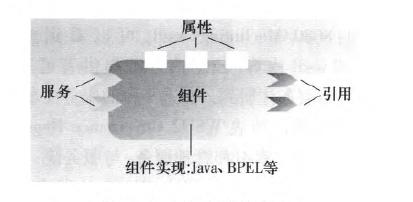 图3 SCA组件图形示例