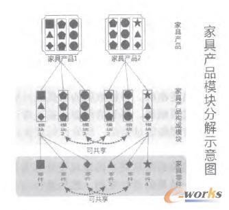 家具模块结构分解示意图