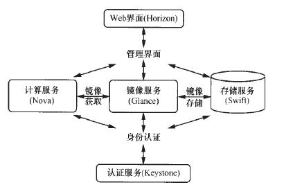 图1 openstack 服务关系