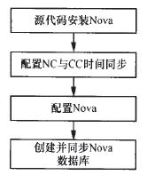 图6 Nova 部署流程