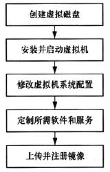 图8 定制镜像流程