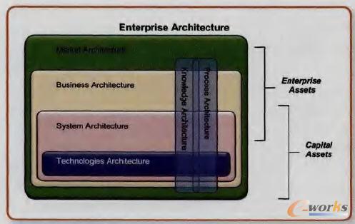 企业架构的组成