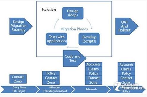 数据迁移策略规划图