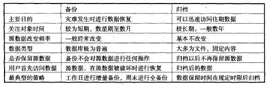 表3―1 备份与归档的主要区别