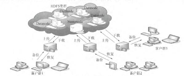 图1 HB-CDBS体系结构