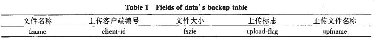 表1备份数据信息表字段