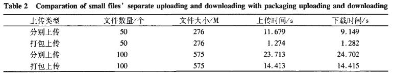 表2  小文件分别上传下载与打包上传下载的比较