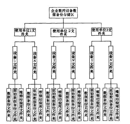 图1 数据备份系统数据存储组织框图