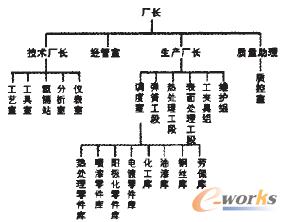 工厂7s管理组织架构图-基于流程管理的特种工艺生产厂质 建模采   用图形化建模工具--流程图