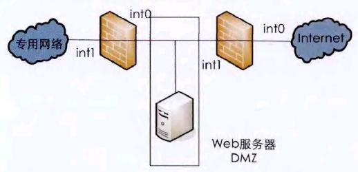 图2 防火墙之夕随公共网络和防火墙之间创建DMZ