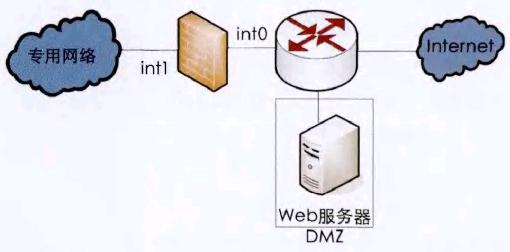 图3 在防火墙之外且不在公共网络和防火墙之间的创建DMZ