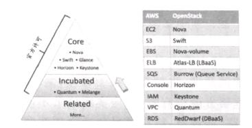 图1 OpenStack构成