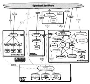 图3 OpenStack备组件之间逻辑关系