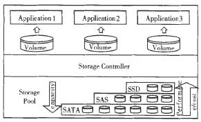 图1 分层存储系统的基本架构