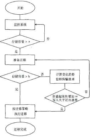 图3  加入迁移时间的数据迁移流程