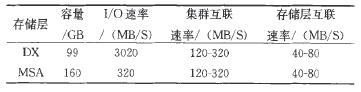 表1 DX和MSA存储层的相关信息