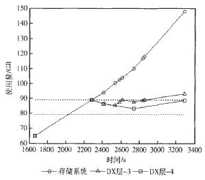 图5 两种固定速率下DX层的使用量变化