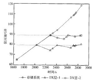 图4 两种迁移策略下的DX层和系统使用量变化