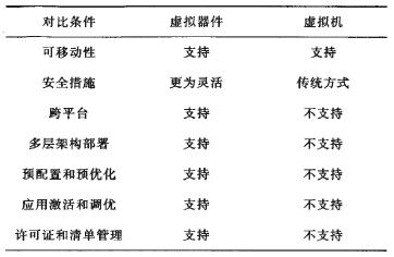 表1 虚拟器件与虚拟机的对比分析