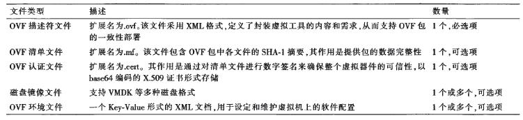 表2 OVF包文件描述