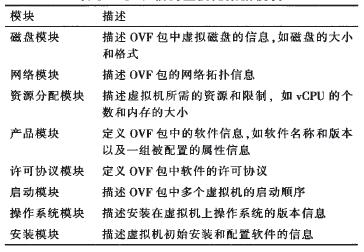 表3 OVF信封主要元数据模块