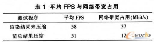 平均FPS与网络带宽占用