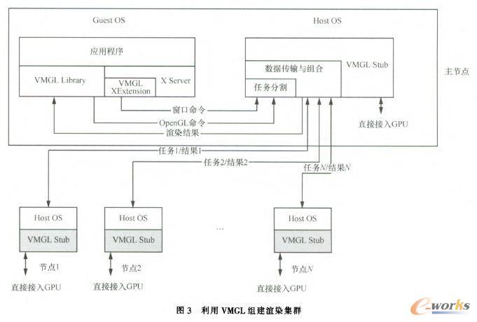 利用VMGL组建谊染集群