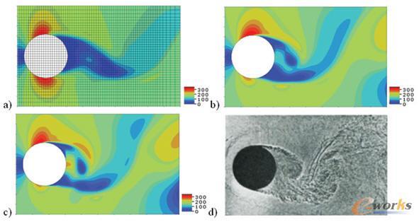 采用floefd基于不同网格预测的圆柱绕流场
