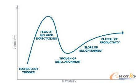 技术发展规律周期(Hype Cycle)图