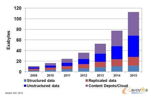 大数据市场预测