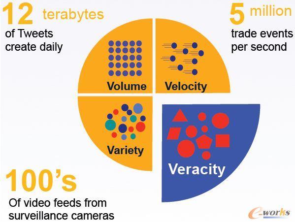 大数据4V特征