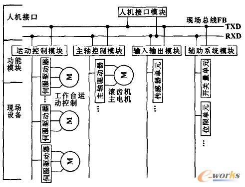基于现场总线的模块化结构通信方式