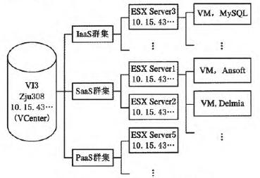 图1 基于V13架构的虚拟机群集