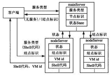 图3 云服务的存储及其搜索过程