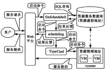 图4  云资源调度原理图