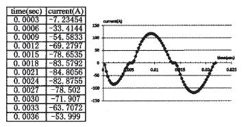 图5  远程客户下载的数据文件片段及其曲线显示