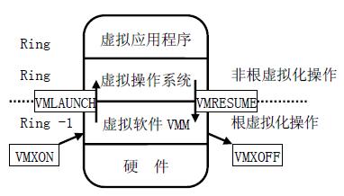 图3 CPU 虚拟化技术硬件辅助虚拟方式