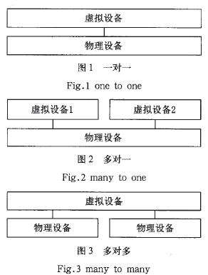 图1-图3