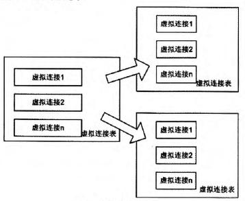 图8级联的虚拟连接表